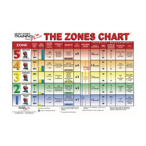 """""""The Zones"""" Wall Chart"""