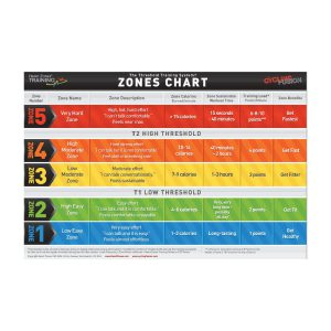 Threshold Heart Rate Cards